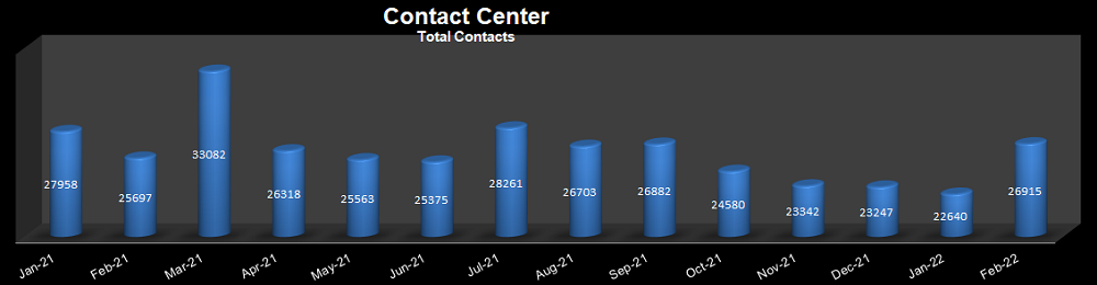 Graph showing current detailed customer service center call statistics in a pie chart
