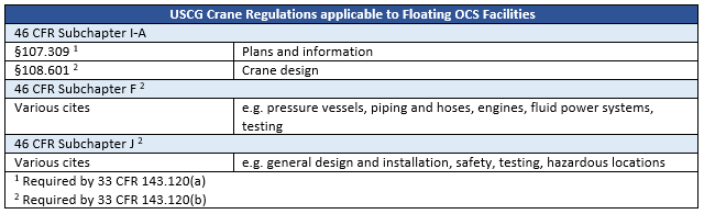 Table showing the crane regulations applicable to FOFs