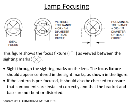 Graphic depicting how to verify the focusing of an aids to navigation lantern