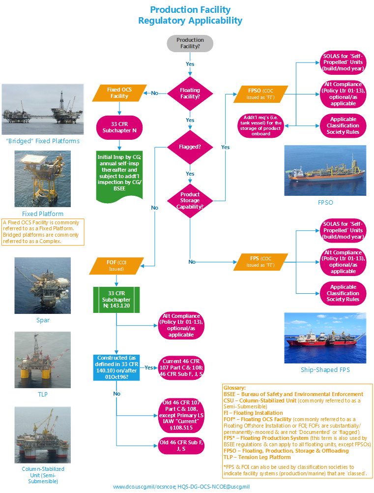 Flowchart detailing the regulatory applicability for inspection of production facilities on the U.S. OCS
